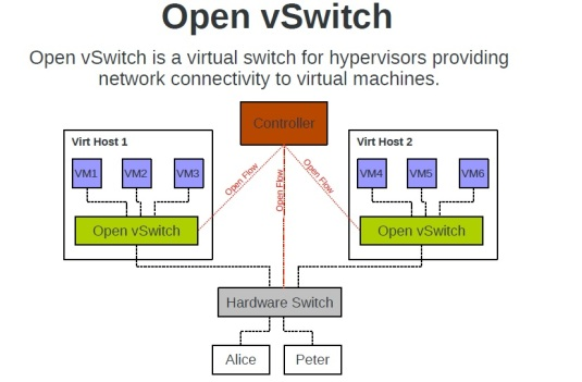 openvswitch