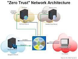 Zero Trust Security Model | Alexander's Blog